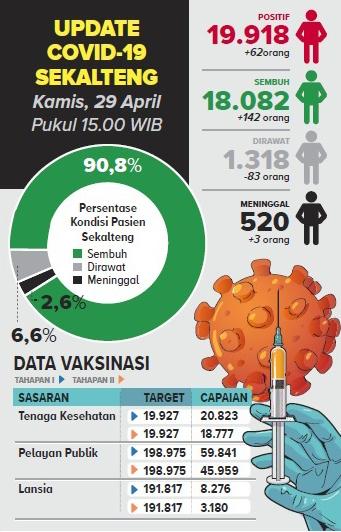 SUMBER: DATA MEDIA CENTER SATGAS COVID-19 KALTENG